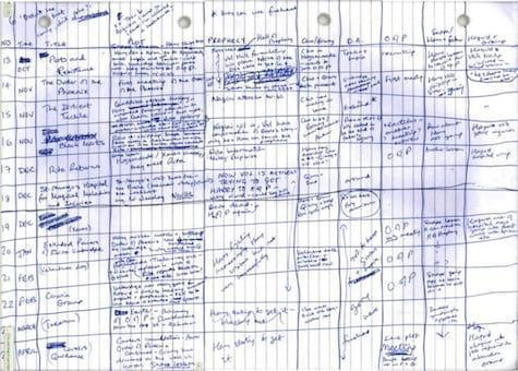 JK Rowling's handwritten plans for Harry Potter and the Order of the Phoenix
