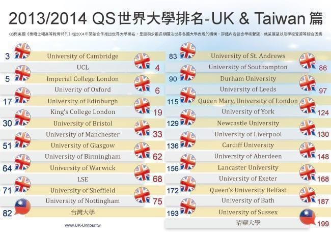 2013/2014 QS世界大學排名出來了!
